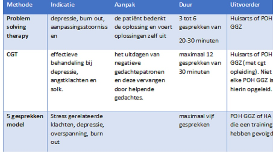 tabel gespreksmethoden