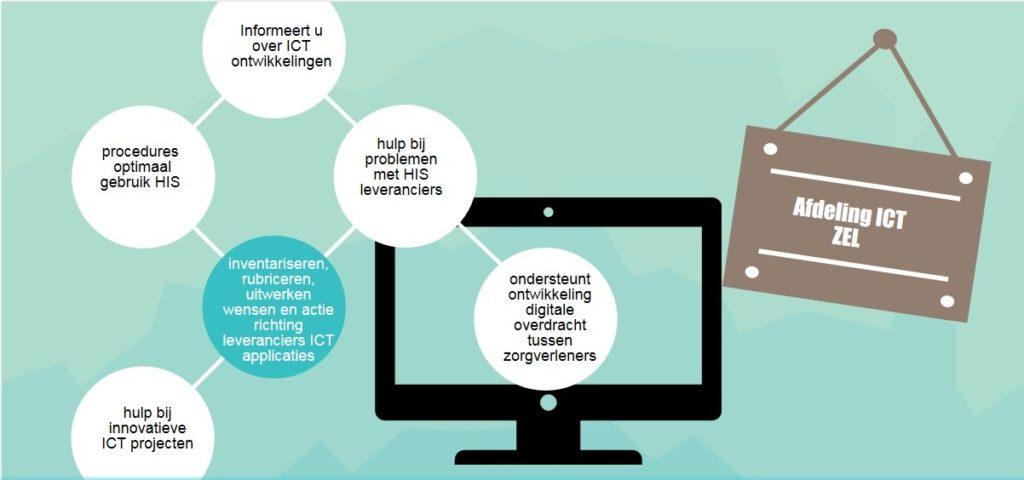 Infographic_ICT