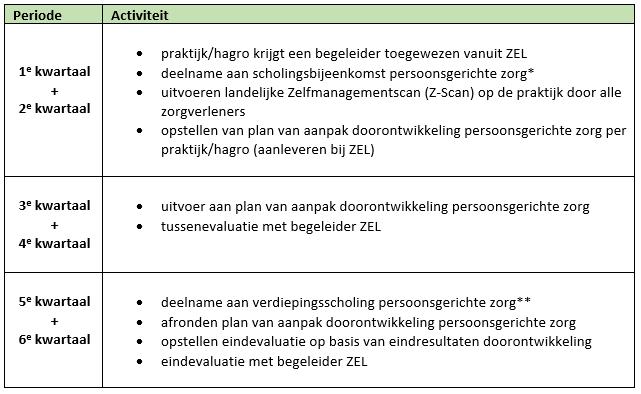 plan van aanpak maken zorg Persoonsgerichte Z  Huisartsen   Zel plan van aanpak maken zorg